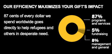 Over 90% of your donation goes to programs and services that directly benefit refugees and others in desparate need